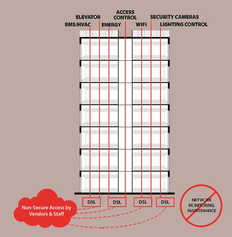 Intelligent Riser Mobile Before Diagram