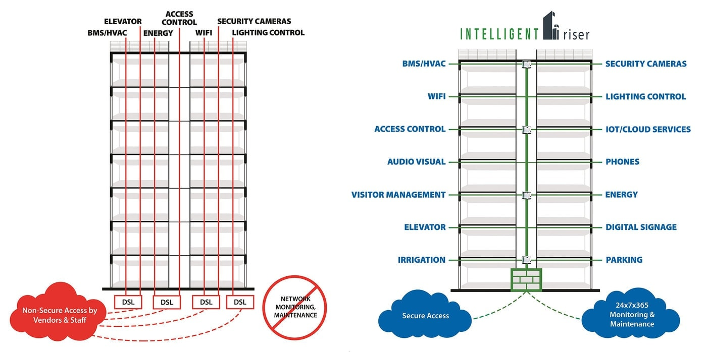 Intelligent Riser Before and After Diagram